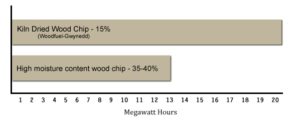 dried wood chip graph