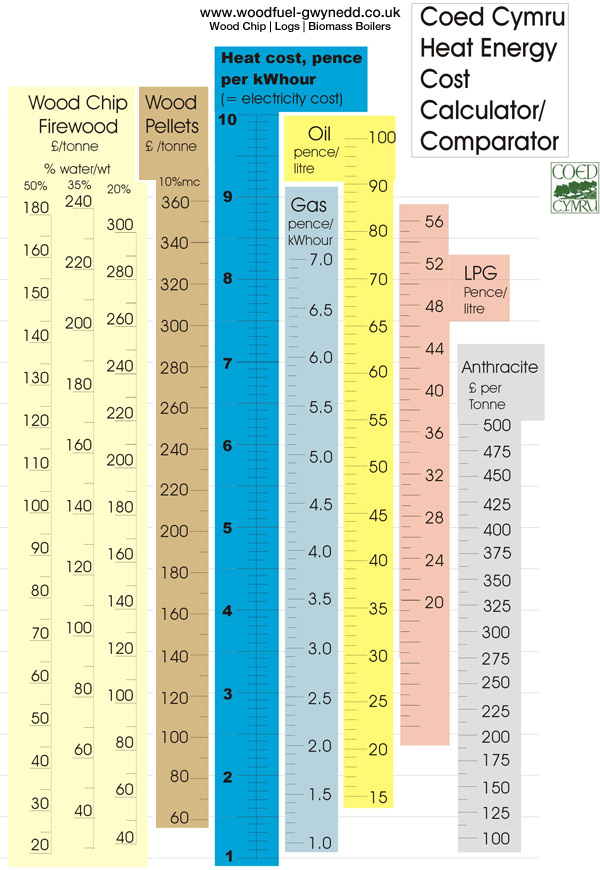 Wood fuel comparison chart